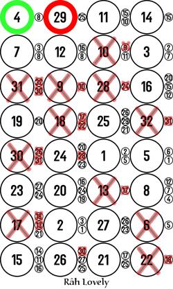 Image 4 x 8 monochrome avec quelques croix sur les mauvais